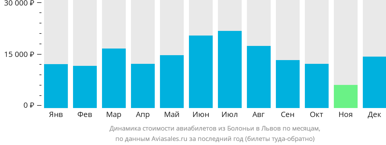 Динамика стоимости авиабилетов из Болоньи в Львов по месяцам