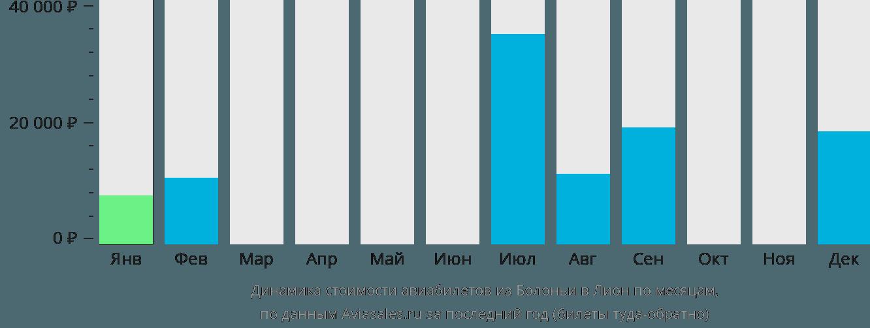 Динамика стоимости авиабилетов из Болоньи в Лион по месяцам