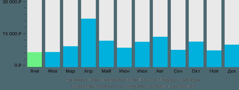 Динамика стоимости авиабилетов из Болоньи в Мадрид по месяцам