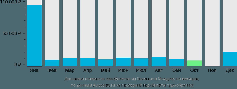 Динамика стоимости авиабилетов из Болоньи в Молдову по месяцам