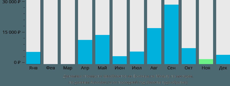 Динамика стоимости авиабилетов из Болоньи на Мальту по месяцам