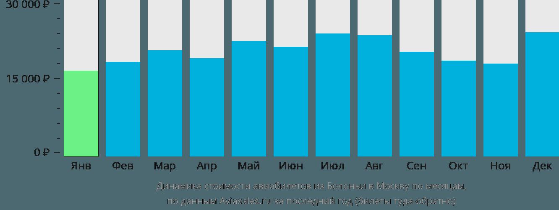 Динамика стоимости авиабилетов из Болоньи в Москву по месяцам
