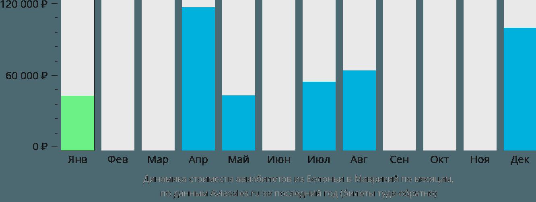 Динамика стоимости авиабилетов из Болоньи в Маврикий по месяцам