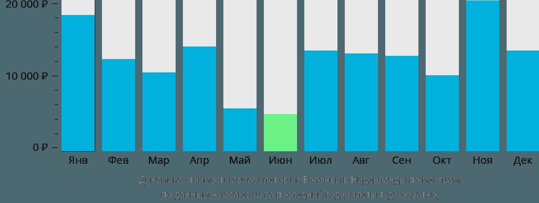 Динамика стоимости авиабилетов из Болоньи в Нидерланды по месяцам