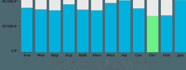 Динамика стоимости авиабилетов из Болоньи в Нью-Йорк по месяцам
