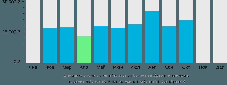 Динамика стоимости авиабилетов из Болоньи в Одессу по месяцам