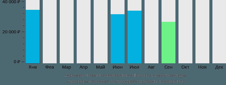 Динамика стоимости авиабилетов из Болоньи в Омск по месяцам