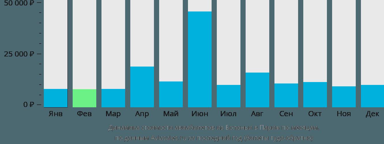 Динамика стоимости авиабилетов из Болоньи в Париж по месяцам