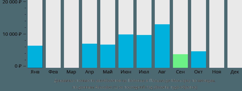 Динамика стоимости авиабилетов из Болоньи в Пальма-де-Майорку по месяцам