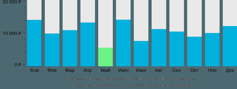 Динамика стоимости авиабилетов из Болоньи в Прагу по месяцам