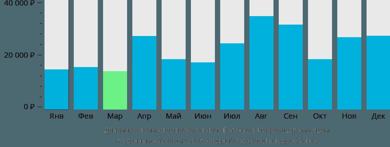Динамика стоимости авиабилетов из Болоньи в Марракеш по месяцам