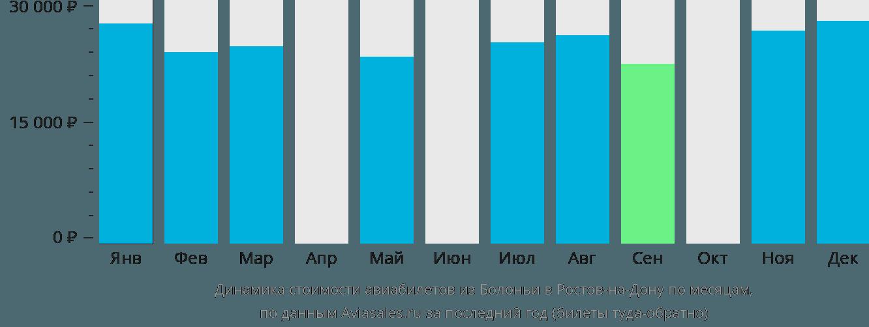 Динамика стоимости авиабилетов из Болоньи в Ростов-на-Дону по месяцам