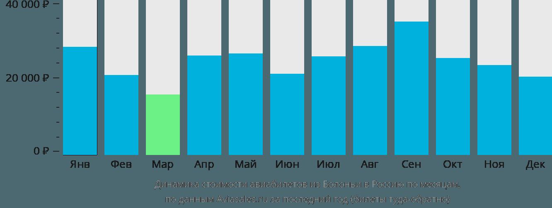 Динамика стоимости авиабилетов из Болоньи в Россию по месяцам
