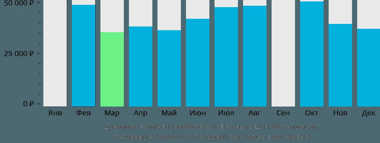 Динамика стоимости авиабилетов из Болоньи в Шанхай по месяцам
