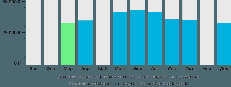 Динамика стоимости авиабилетов из Болоньи в Симферополь  по месяцам