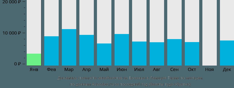 Динамика стоимости авиабилетов из Болоньи в Ламеция-Терме по месяцам