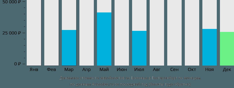 Динамика стоимости авиабилетов из Болоньи в Екатеринбург по месяцам