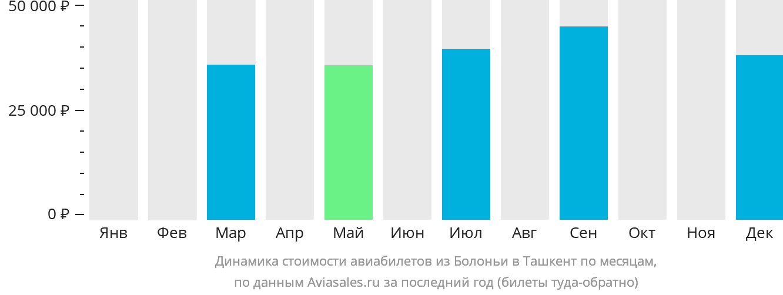 Динамика стоимости авиабилетов из Болоньи в Ташкент по месяцам