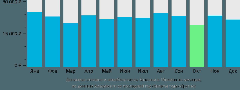 Динамика стоимости авиабилетов из Болоньи в Тбилиси по месяцам