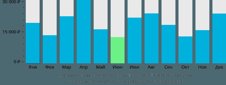 Динамика стоимости авиабилетов из Болоньи на Тенерифе по месяцам