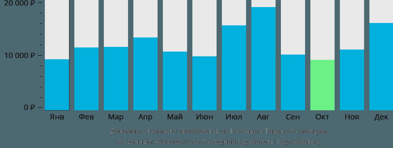 Динамика стоимости авиабилетов из Болоньи в Тирану по месяцам