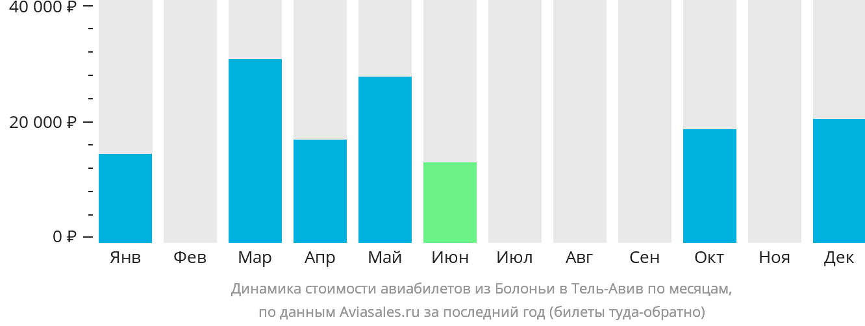Динамика стоимости авиабилетов из Болоньи в Тель-Авив по месяцам