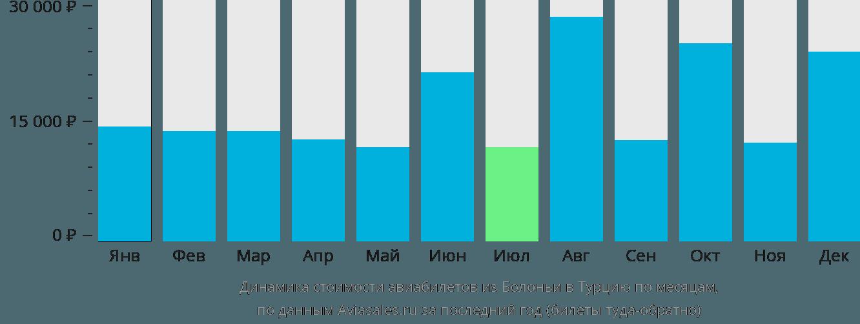 Динамика стоимости авиабилетов из Болоньи в Турцию по месяцам