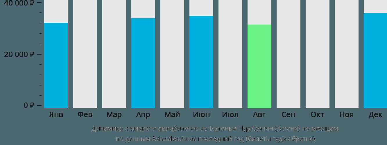 Динамика стоимости авиабилетов из Болоньи в Нур-Султан (Астана) по месяцам