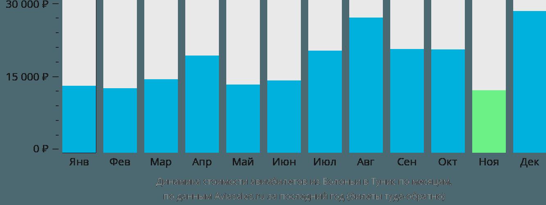 Динамика стоимости авиабилетов из Болоньи в Тунис по месяцам