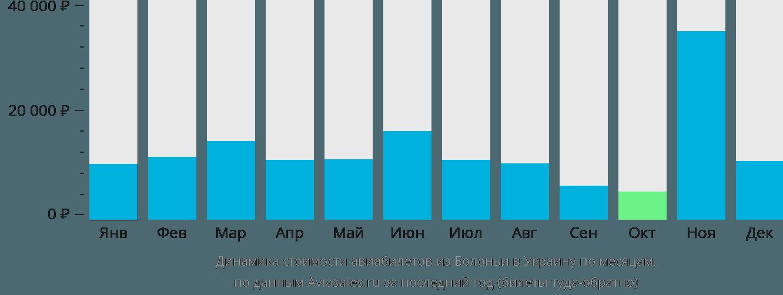 Динамика стоимости авиабилетов из Болоньи в Украину по месяцам