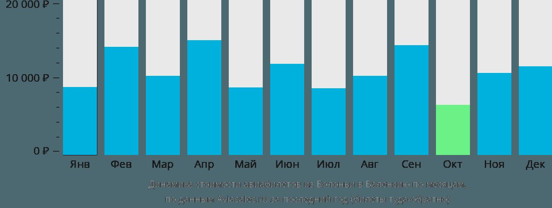 Динамика стоимости авиабилетов из Болоньи в Валенсию по месяцам