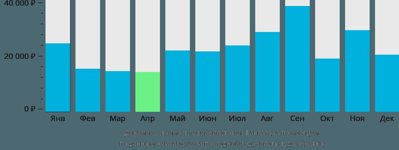 Динамика стоимости авиабилетов из Бангалора по месяцам