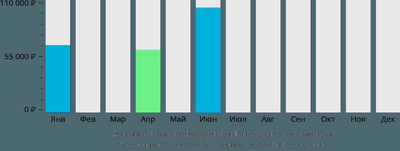 Динамика стоимости авиабилетов из Бангалора в Сочи по месяцам