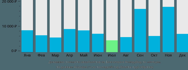 Динамика стоимости авиабилетов из Бангалора в Ахмадабад по месяцам