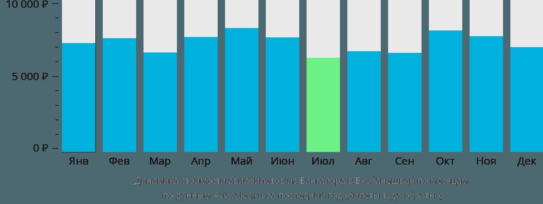 Динамика стоимости авиабилетов из Бангалора в Бхубанешвар по месяцам