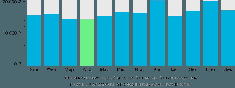 Динамика стоимости авиабилетов из Бангалора в Бангкок по месяцам