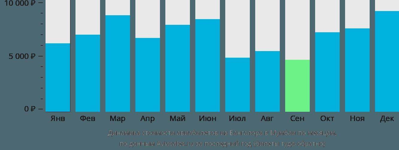 Динамика стоимости авиабилетов из Бангалора в Мумбаи по месяцам