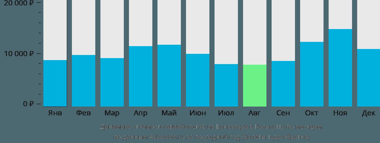 Динамика стоимости авиабилетов из Бангалора в Калькутту по месяцам