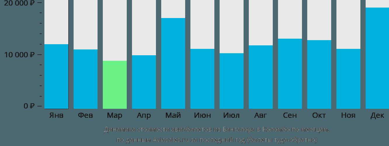 Динамика стоимости авиабилетов из Бангалора в Коломбо по месяцам