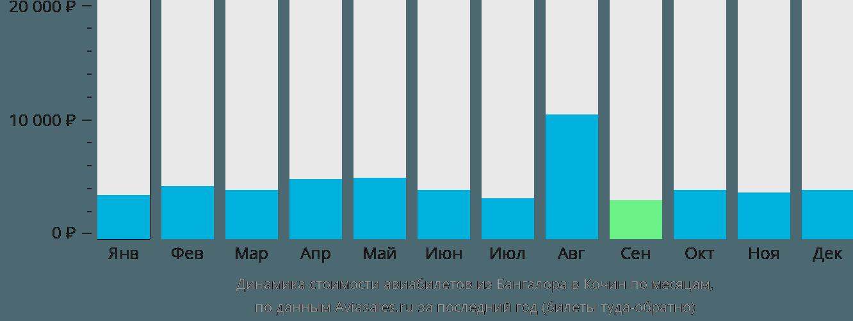 Динамика стоимости авиабилетов из Бангалора в Кочин по месяцам