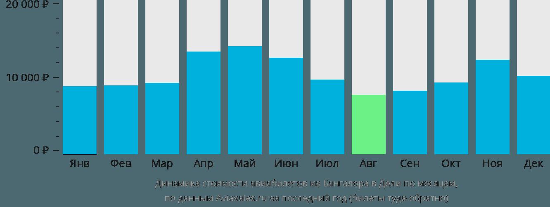 Динамика стоимости авиабилетов из Бангалора в Дели по месяцам