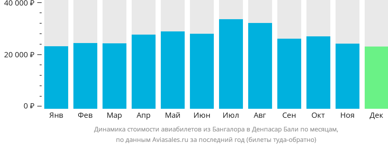 Динамика стоимости авиабилетов из Бангалора в Денпасар Бали по месяцам