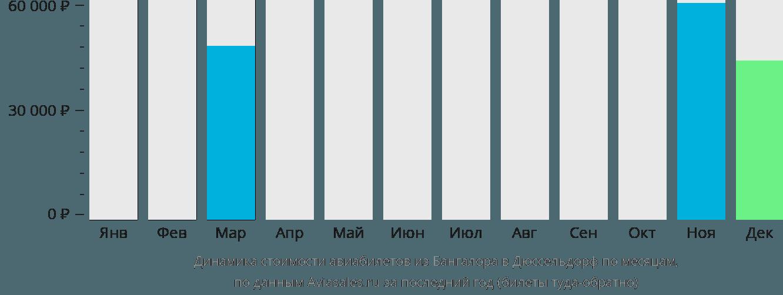Динамика стоимости авиабилетов из Бангалора в Дюссельдорф по месяцам