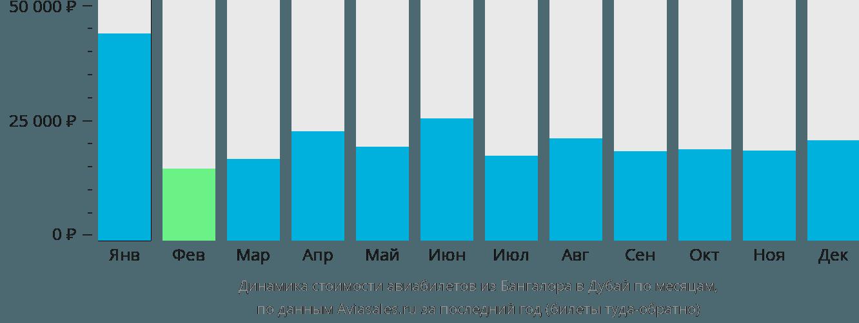 Динамика стоимости авиабилетов из Бангалора в Дубай по месяцам
