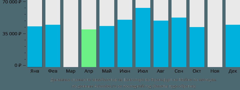 Динамика стоимости авиабилетов из Бангалора во Франкфурт-на-Майне по месяцам