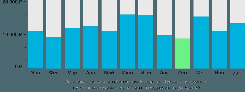 Динамика стоимости авиабилетов из Бангалора в Гувахати по месяцам