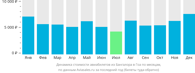 Динамика стоимости авиабилетов из Бангалора в Гоа по месяцам
