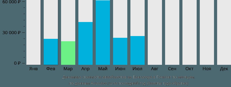 Динамика стоимости авиабилетов из Бангалора в Гонконг по месяцам