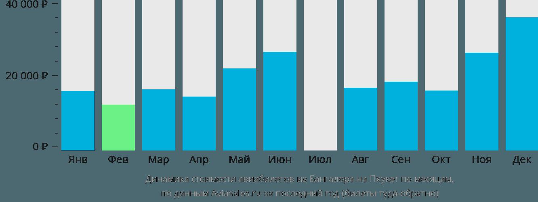 Динамика стоимости авиабилетов из Бангалора на Пхукет по месяцам