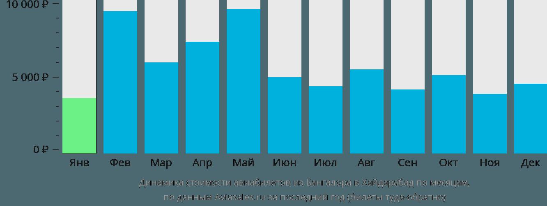 Динамика стоимости авиабилетов из Бангалора в Хайдарабад по месяцам